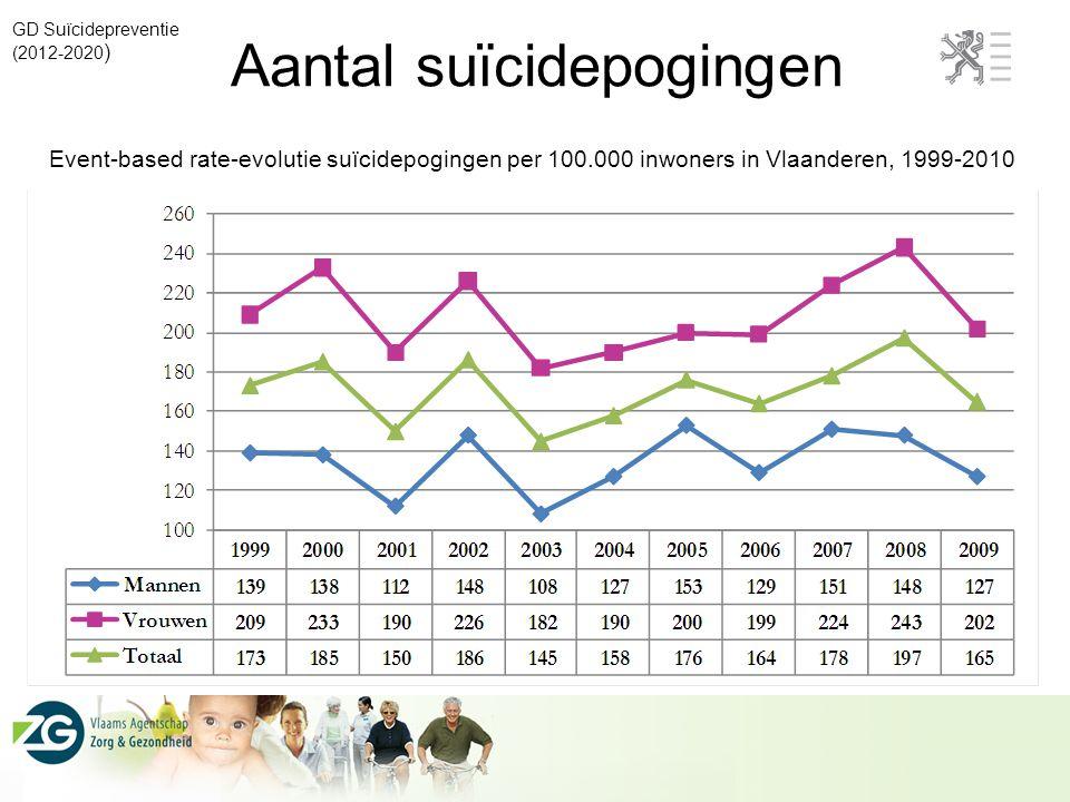 Aantal suïcidepogingen GD Suïcidepreventie (2012-2020 ) Event-based rate-evolutie suïcidepogingen per 100.000 inwoners in Vlaanderen, 1999-2010