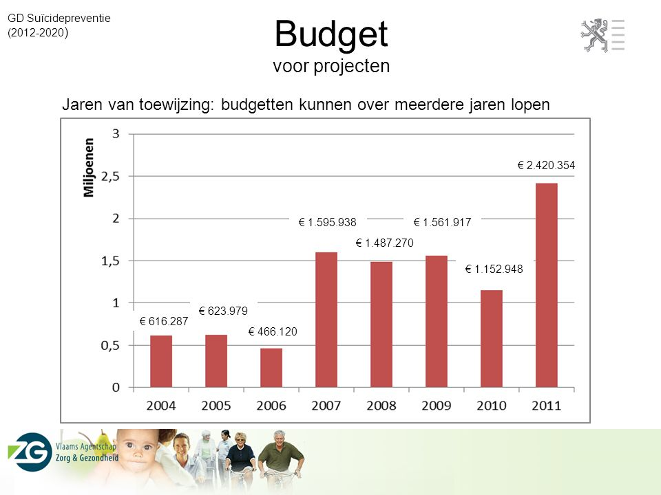Budget voor projecten GD Suïcidepreventie (2012-2020 ) € 616.287 € 623.979 € 466.120 € 1.595.938 € 1.487.270 € 1.561.917 € 1.152.948 € 2.420.354 Jaren