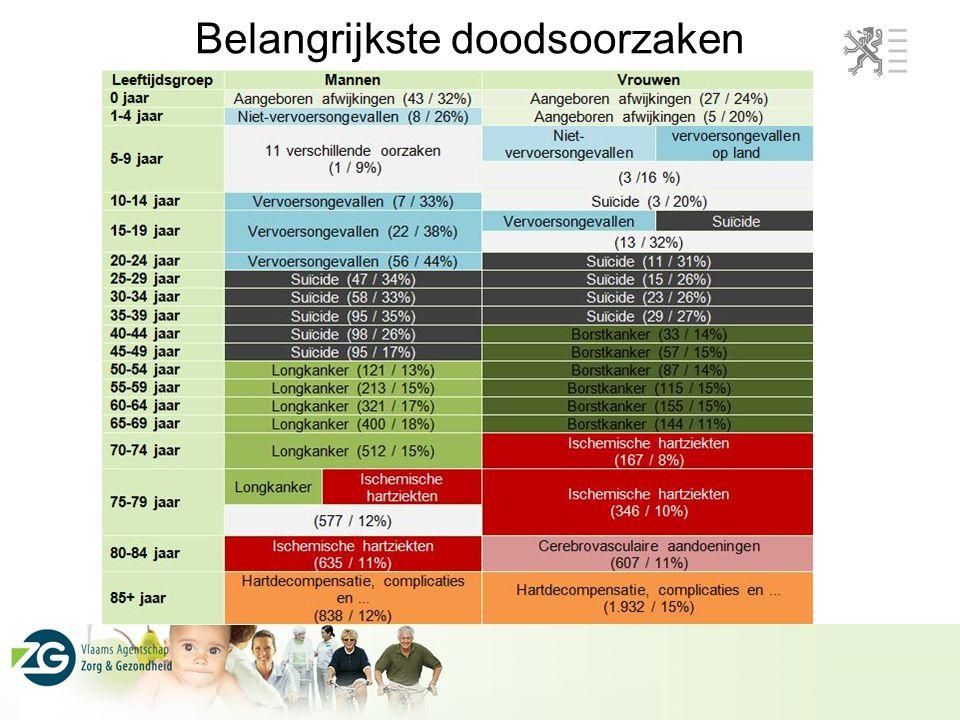 Gezondheidsdoelstellingen: prioriteiten Belangrijkste doodsoorzaken