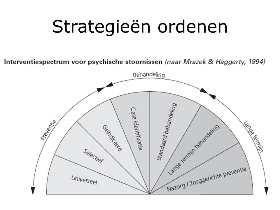 Strategieën ordenen