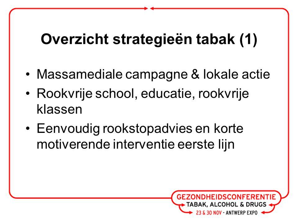 Overzicht strategieën tabak (1) Massamediale campagne & lokale actie Rookvrije school, educatie, rookvrije klassen Eenvoudig rookstopadvies en korte motiverende interventie eerste lijn
