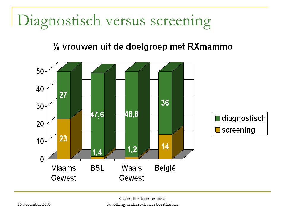 16 december 2005 Gezondheidsconferentie: bevolkingsonderzoek naar borstkanker Diagnostisch versus screening