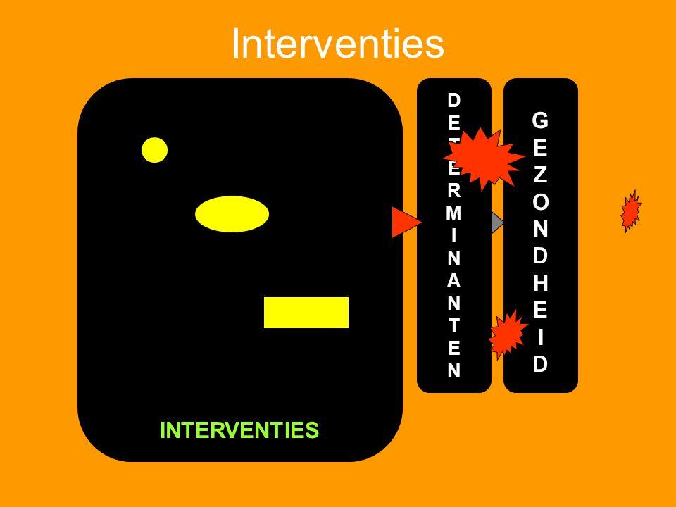 Interventies INTERVENTIES DETERMINANTENDETERMINANTEN GEZONDHEIDGEZONDHEID