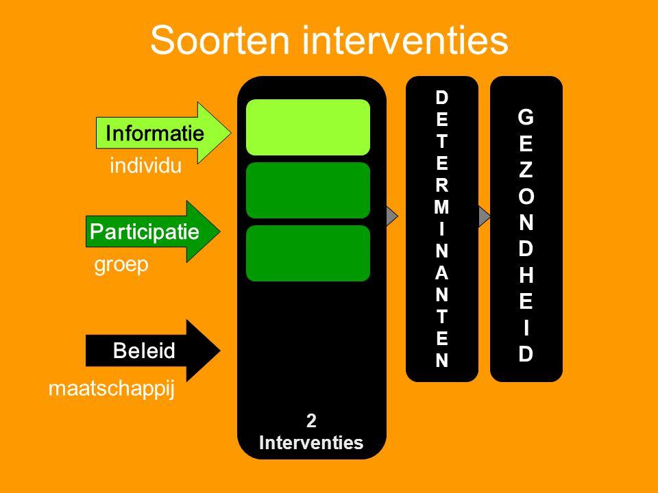 Soorten interventies 2 Interventies Informatie Participatie Beleid individu groep maatschappij GEZONDHEIDGEZONDHEID DETERMINANTENDETERMINANTEN
