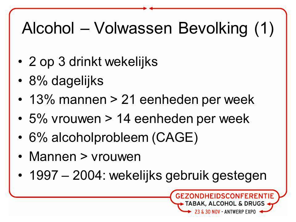 Alcohol – Volwassen Bevolking (1) 2 op 3 drinkt wekelijks 8% dagelijks 13% mannen > 21 eenheden per week 5% vrouwen > 14 eenheden per week 6% alcoholprobleem (CAGE) Mannen > vrouwen 1997 – 2004: wekelijks gebruik gestegen