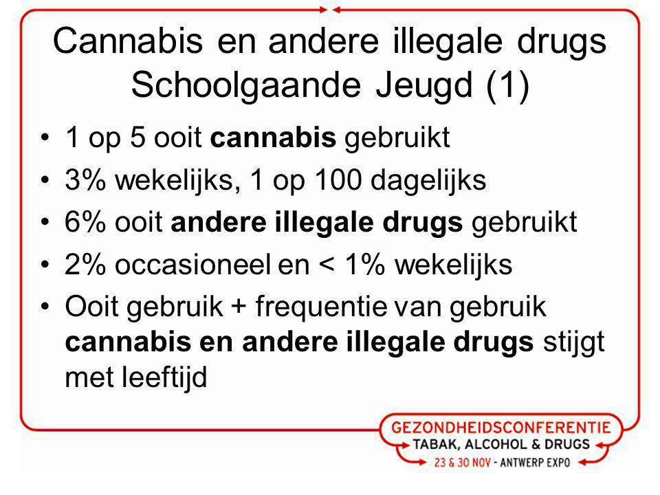 Cannabis en andere illegale drugs Schoolgaande Jeugd (1) 1 op 5 ooit cannabis gebruikt 3% wekelijks, 1 op 100 dagelijks 6% ooit andere illegale drugs gebruikt 2% occasioneel en < 1% wekelijks Ooit gebruik + frequentie van gebruik cannabis en andere illegale drugs stijgt met leeftijd