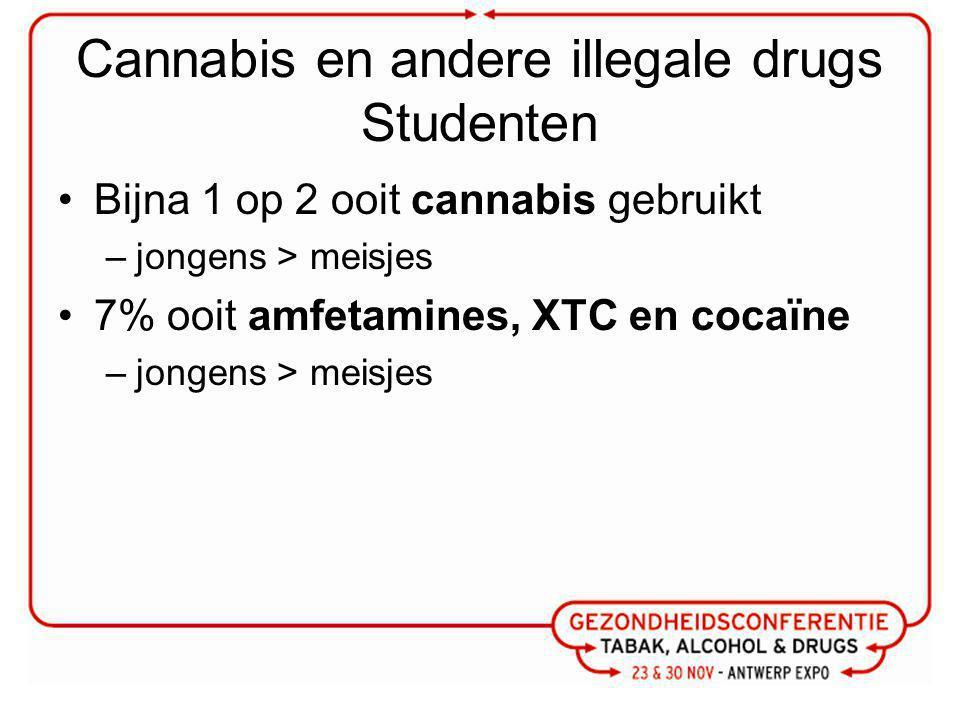 Cannabis en andere illegale drugs Studenten Bijna 1 op 2 ooit cannabis gebruikt –jongens > meisjes 7% ooit amfetamines, XTC en cocaïne –jongens > meisjes