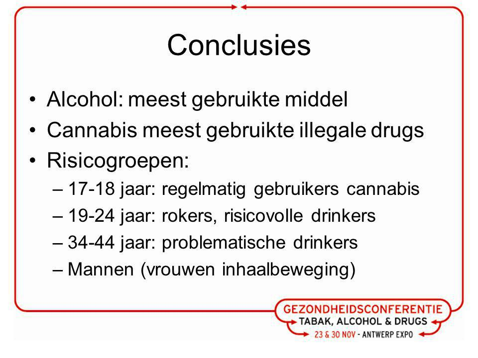 Conclusies Alcohol: meest gebruikte middel Cannabis meest gebruikte illegale drugs Risicogroepen: –17-18 jaar: regelmatig gebruikers cannabis –19-24 jaar: rokers, risicovolle drinkers –34-44 jaar: problematische drinkers –Mannen (vrouwen inhaalbeweging)