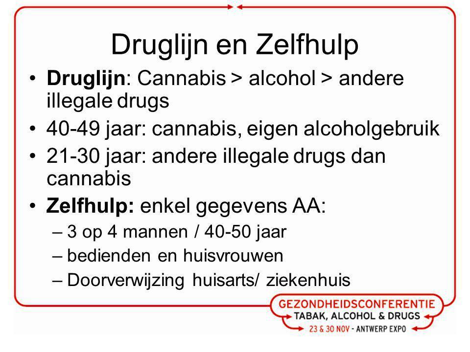 Druglijn en Zelfhulp Druglijn: Cannabis > alcohol > andere illegale drugs 40-49 jaar: cannabis, eigen alcoholgebruik 21-30 jaar: andere illegale drugs dan cannabis Zelfhulp: enkel gegevens AA: –3 op 4 mannen / 40-50 jaar –bedienden en huisvrouwen –Doorverwijzing huisarts/ ziekenhuis