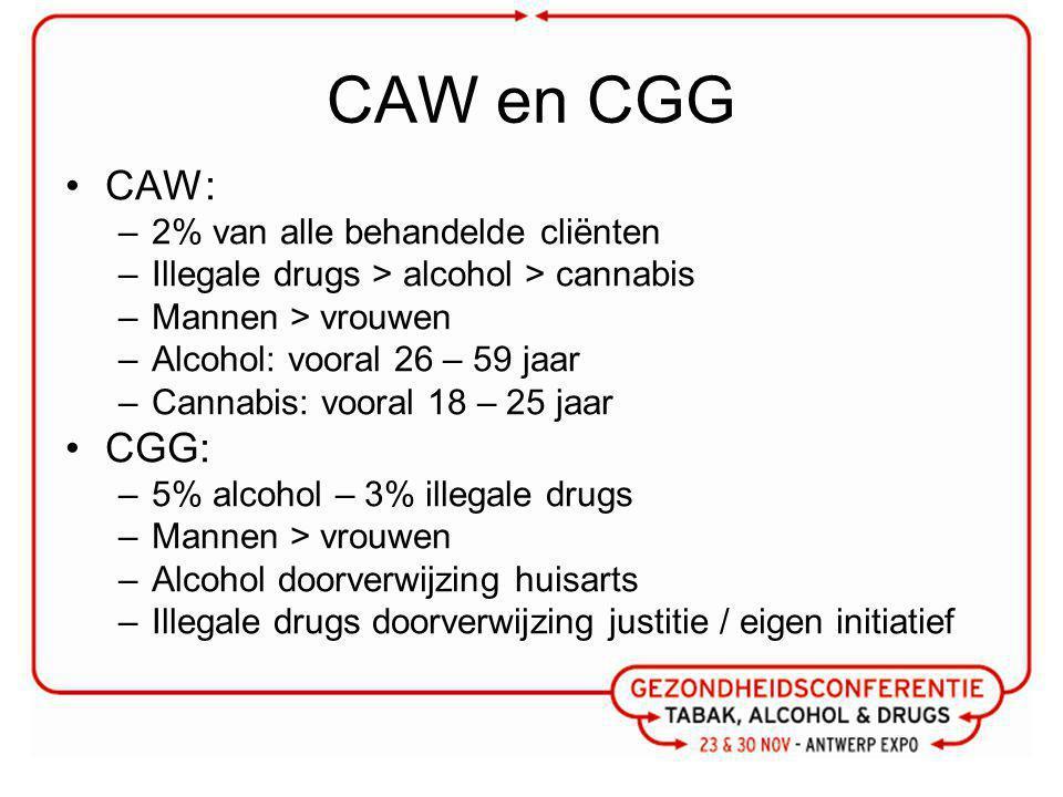 CAW en CGG CAW: –2% van alle behandelde cliënten –Illegale drugs > alcohol > cannabis –Mannen > vrouwen –Alcohol: vooral 26 – 59 jaar –Cannabis: vooral 18 – 25 jaar CGG: –5% alcohol – 3% illegale drugs –Mannen > vrouwen –Alcohol doorverwijzing huisarts –Illegale drugs doorverwijzing justitie / eigen initiatief