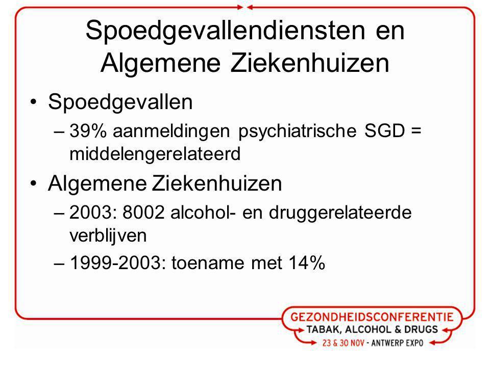 Spoedgevallendiensten en Algemene Ziekenhuizen Spoedgevallen –39% aanmeldingen psychiatrische SGD = middelengerelateerd Algemene Ziekenhuizen –2003: 8002 alcohol- en druggerelateerde verblijven –1999-2003: toename met 14%
