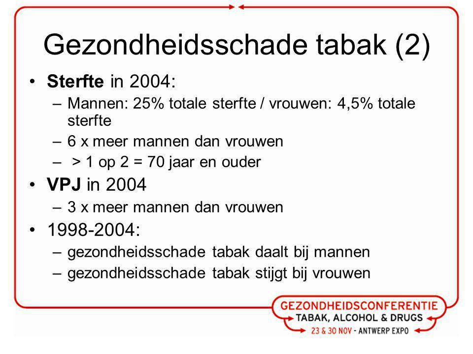 Gezondheidsschade tabak (2) Sterfte in 2004: –Mannen: 25% totale sterfte / vrouwen: 4,5% totale sterfte –6 x meer mannen dan vrouwen – > 1 op 2 = 70 jaar en ouder VPJ in 2004 –3 x meer mannen dan vrouwen 1998-2004: –gezondheidsschade tabak daalt bij mannen –gezondheidsschade tabak stijgt bij vrouwen