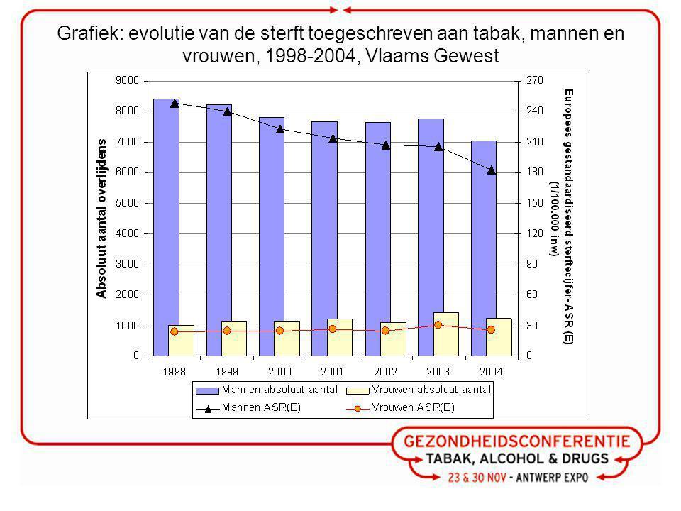 Grafiek: evolutie van de sterft toegeschreven aan tabak, mannen en vrouwen, 1998-2004, Vlaams Gewest