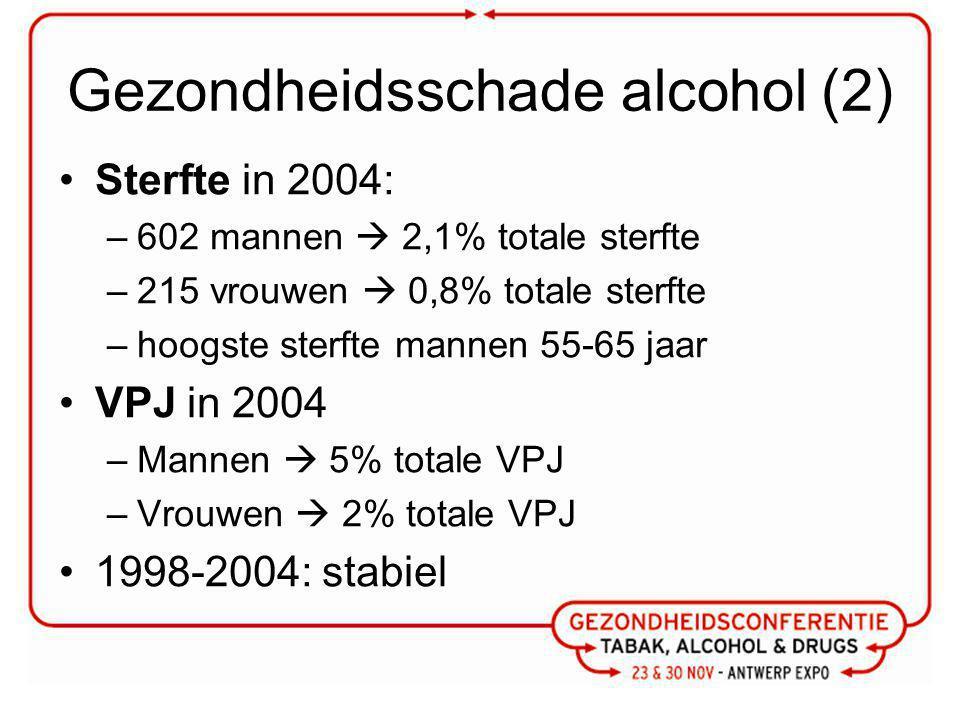 Gezondheidsschade alcohol (2) Sterfte in 2004: –602 mannen  2,1% totale sterfte –215 vrouwen  0,8% totale sterfte –hoogste sterfte mannen 55-65 jaar VPJ in 2004 –Mannen  5% totale VPJ –Vrouwen  2% totale VPJ 1998-2004: stabiel