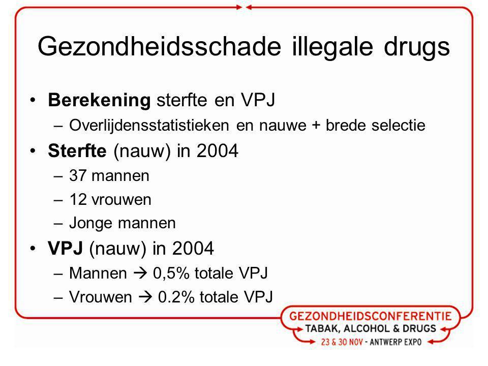 Gezondheidsschade illegale drugs Berekening sterfte en VPJ –Overlijdensstatistieken en nauwe + brede selectie Sterfte (nauw) in 2004 –37 mannen –12 vrouwen –Jonge mannen VPJ (nauw) in 2004 –Mannen  0,5% totale VPJ –Vrouwen  0.2% totale VPJ