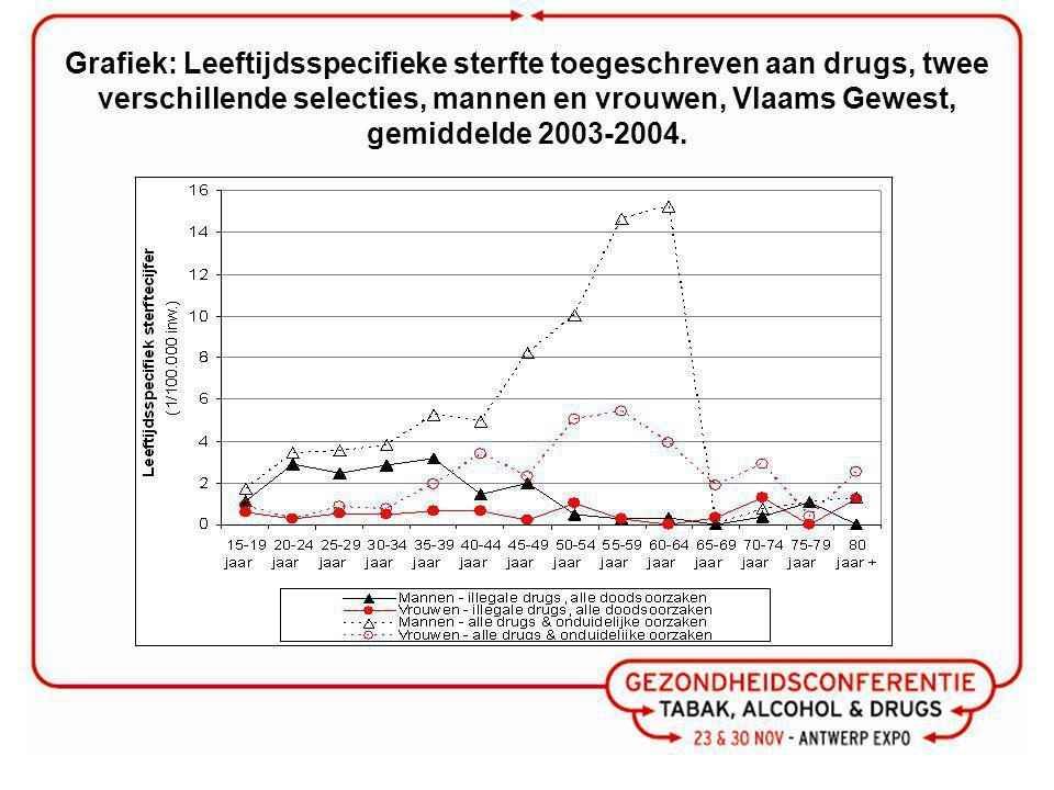 Grafiek: Leeftijdsspecifieke sterfte toegeschreven aan drugs, twee verschillende selecties, mannen en vrouwen, Vlaams Gewest, gemiddelde 2003-2004.