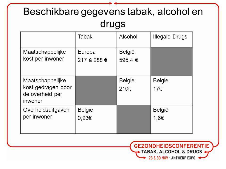 Beschikbare gegevens tabak, alcohol en drugs TabakAlcoholIllegale Drugs Maatschappelijke kost per inwoner Europa 217 à 288 € België 595,4 € Maatschappelijke kost gedragen door de overheid per inwoner België 210€ België 17€ Overheidsuitgaven per inwoner België 0,23€ België 1,6€