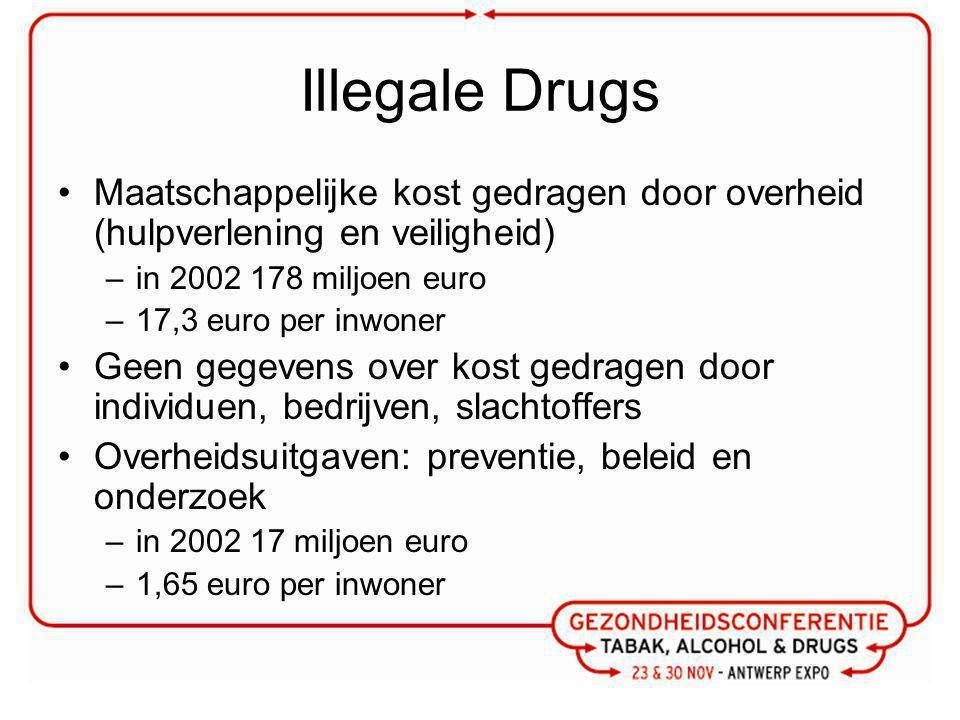 Illegale Drugs Maatschappelijke kost gedragen door overheid (hulpverlening en veiligheid) –in 2002 178 miljoen euro –17,3 euro per inwoner Geen gegevens over kost gedragen door individuen, bedrijven, slachtoffers Overheidsuitgaven: preventie, beleid en onderzoek –in 2002 17 miljoen euro –1,65 euro per inwoner