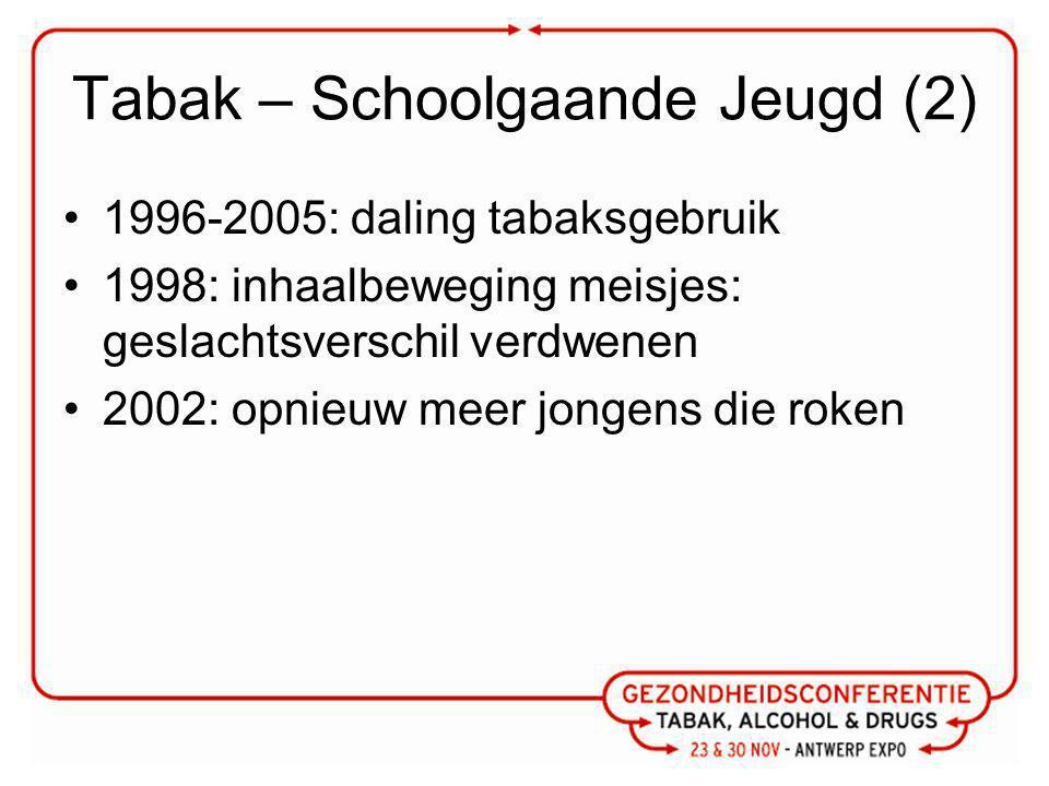Tabak – Schoolgaande Jeugd (2) 1996-2005: daling tabaksgebruik 1998: inhaalbeweging meisjes: geslachtsverschil verdwenen 2002: opnieuw meer jongens die roken