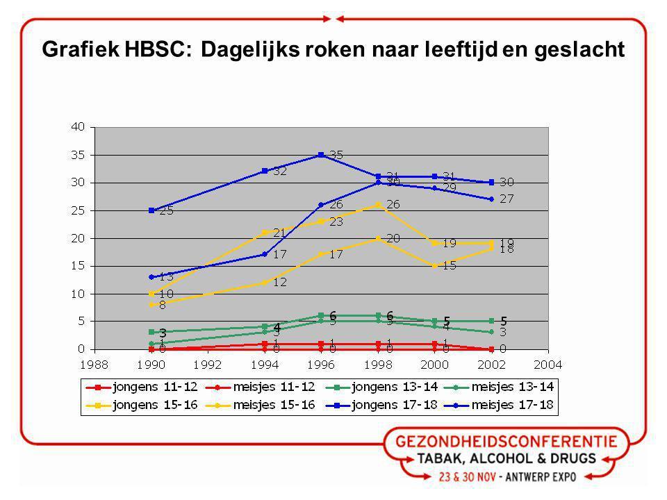 Grafiek HBSC: Dagelijks roken naar leeftijd en geslacht