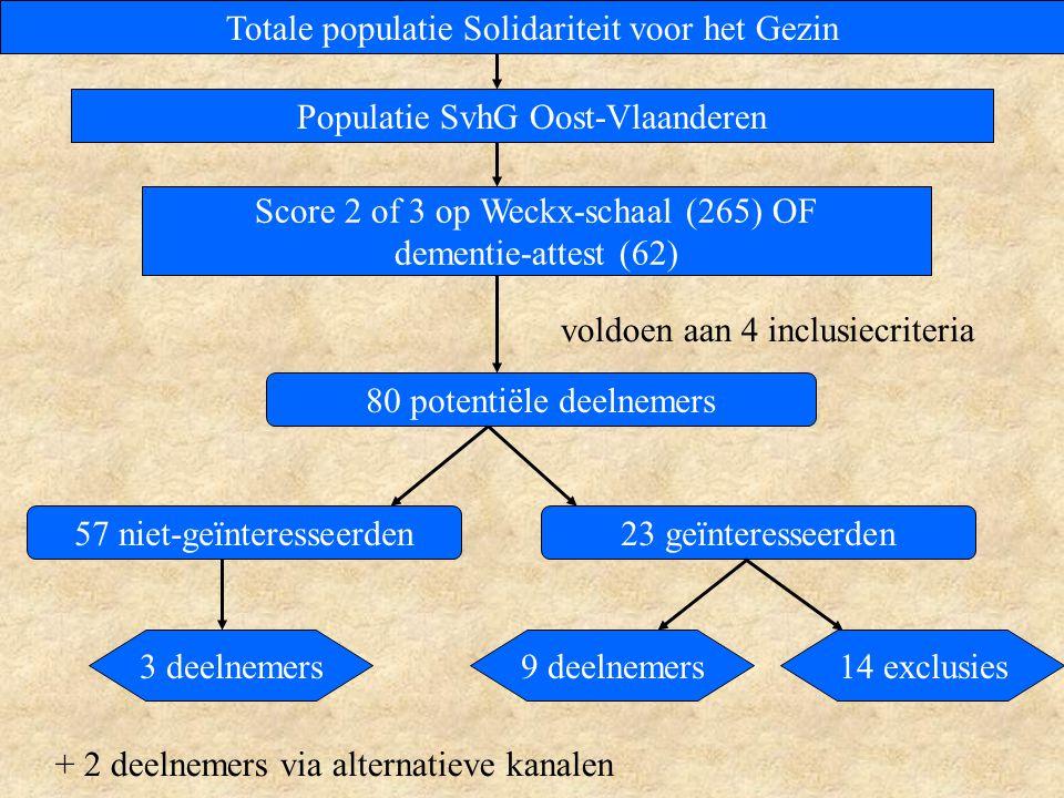 Totale populatie Solidariteit voor het Gezin Populatie SvhG Oost-Vlaanderen Score 2 of 3 op Weckx-schaal (265) OF dementie-attest (62) 80 potentiële deelnemers 23 geïnteresseerden 9 deelnemers14 exclusies3 deelnemers 57 niet-geïnteresseerden voldoen aan 4 inclusiecriteria + 2 deelnemers via alternatieve kanalen