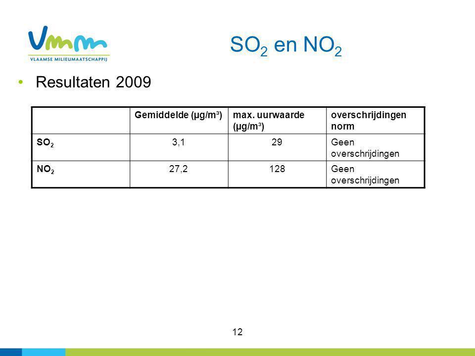 12 SO 2 en NO 2 Resultaten 2009 Gemiddelde (µg/m³)max. uurwaarde (µg/m³) overschrijdingen norm SO 2 3,129Geen overschrijdingen NO 2 27,2128Geen oversc