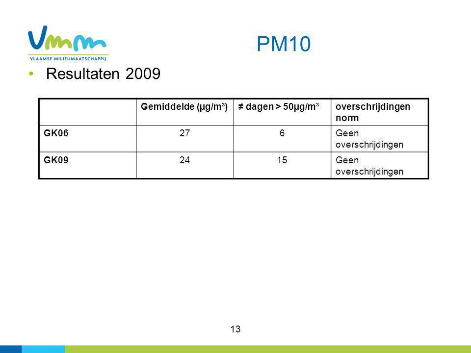 13 PM10 Resultaten 2009 Gemiddelde (µg/m³)≠ dagen > 50µg/m³overschrijdingen norm GK06276Geen overschrijdingen GK092415Geen overschrijdingen