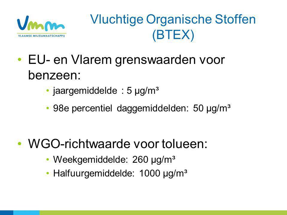 Vluchtige Organische Stoffen (BTEX) EU- en Vlarem grenswaarden voor benzeen: jaargemiddelde : 5 µg/m³ 98e percentiel daggemiddelden: 50 µg/m³ WGO-richtwaarde voor tolueen: Weekgemiddelde: 260 µg/m³ Halfuurgemiddelde: 1000 µg/m³