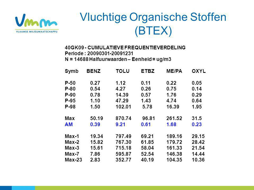Vluchtige Organische Stoffen (BTEX) 40GK09 - CUMULATIEVE FREQUENTIEVERDELING Periode : 20090301-20091231 N = 14688 Halfuurwaarden – Eenheid = ug/m3 Sy