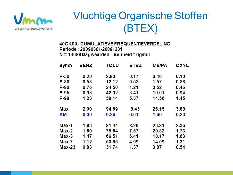 Vluchtige Organische Stoffen (BTEX) 40GK09 - CUMULATIEVE FREQUENTIEVERDELING Periode : 20090301-20091231 N = 14688 Dagwaarden – Eenheid = ug/m3 Symb B