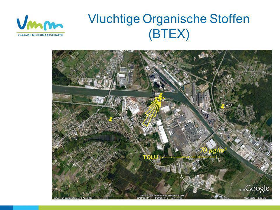 Vluchtige Organische Stoffen (BTEX)