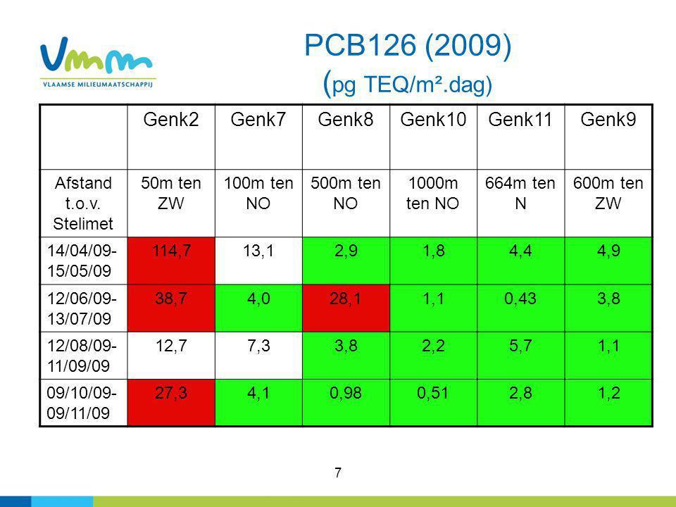 7 PCB126 (2009) ( pg TEQ/m².dag) Genk2Genk7Genk8Genk10Genk11Genk9 Afstand t.o.v. Stelimet 50m ten ZW 100m ten NO 500m ten NO 1000m ten NO 664m ten N 6