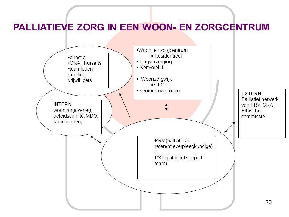 20 PRV (palliatieve referentieverpleegkundige) + PST (palliatief support team) Woon- en zorgcentrum  Residentieel  Dagverzorging  Kortverblijf Woon