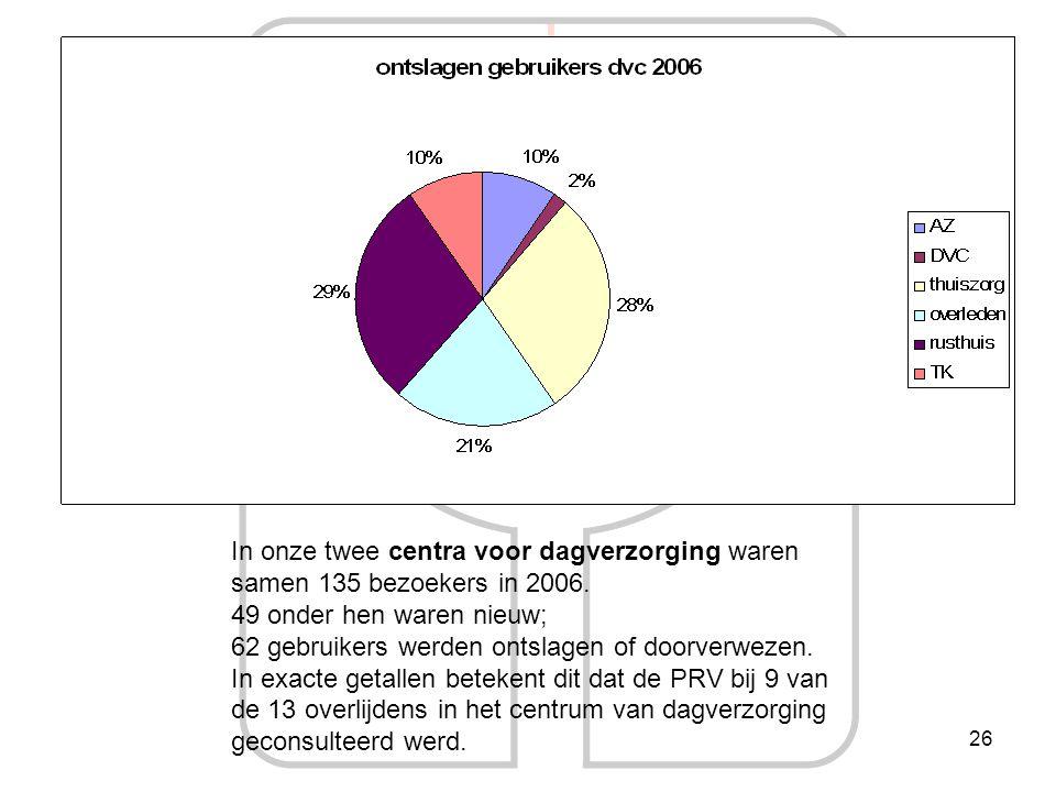 26 In onze twee centra voor dagverzorging waren samen 135 bezoekers in 2006. 49 onder hen waren nieuw; 62 gebruikers werden ontslagen of doorverwezen.