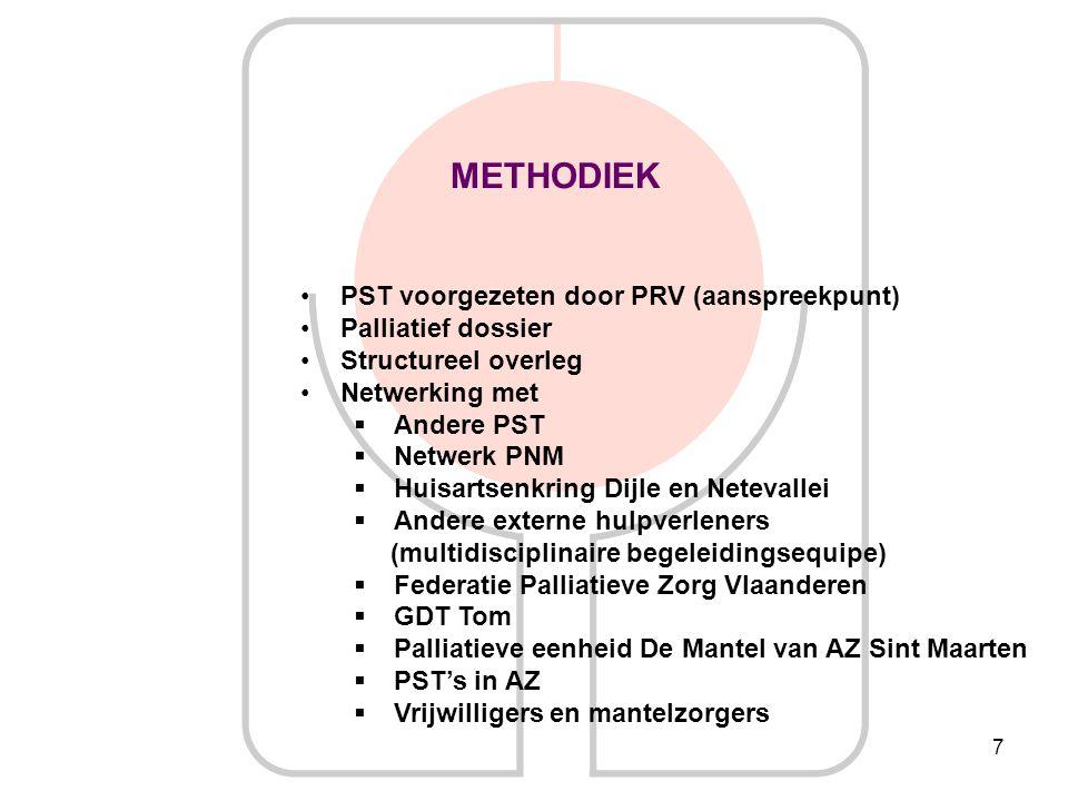 7 METHODIEK PST voorgezeten door PRV (aanspreekpunt) Palliatief dossier Structureel overleg Netwerking met  Andere PST  Netwerk PNM  Huisartsenkrin