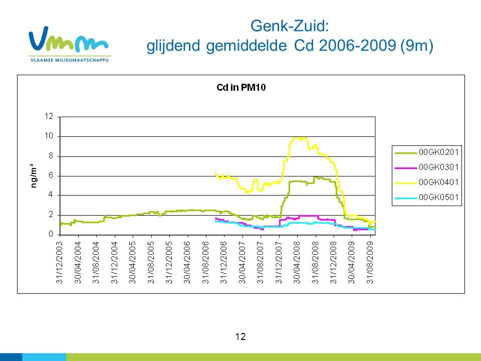 12 Genk-Zuid: glijdend gemiddelde Cd 2006-2009 (9m)