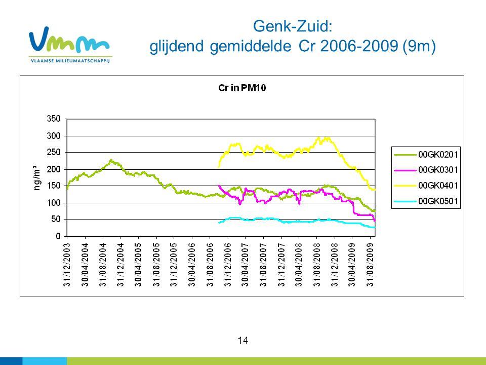 14 Genk-Zuid: glijdend gemiddelde Cr 2006-2009 (9m)