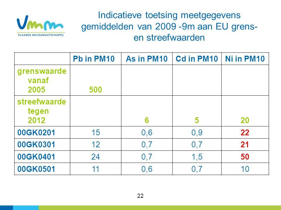 22 Indicatieve toetsing meetgegevens gemiddelden van 2009 -9m aan EU grens- en streefwaarden Pb in PM10As in PM10Cd in PM10Ni in PM10 grenswaarde vanaf 2005500 streefwaarde tegen 2012 6520 00GK0201150,60,922 00GK0301120,7 21 00GK0401240,71,550 00GK0501110,60,710