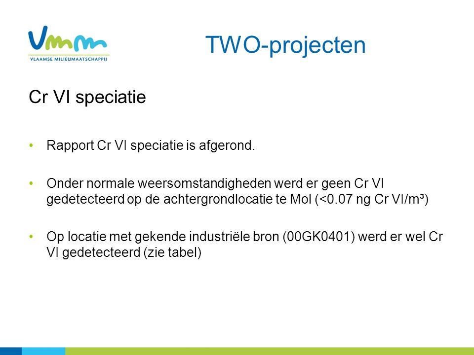 TWO-projecten Cr VI speciatie Rapport Cr VI speciatie is afgerond. Onder normale weersomstandigheden werd er geen Cr VI gedetecteerd op de achtergrond