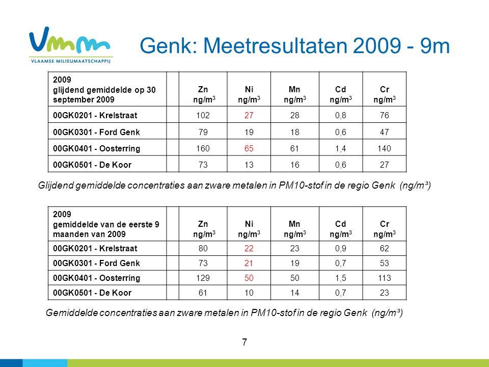7 Genk: Meetresultaten 2009 - 9m Glijdend gemiddelde concentraties aan zware metalen in PM10-stof in de regio Genk (ng/m³) 2009 glijdend gemiddelde op 30 september 2009 Zn ng/m 3 Ni ng/m 3 Mn ng/m 3 Cd ng/m 3 Cr ng/m 3 00GK0201 - Krelstraat10227280,876 00GK0301 - Ford Genk7919180,647 00GK0401 - Oosterring16065611,4140 00GK0501 - De Koor7313160,627 2009 gemiddelde van de eerste 9 maanden van 2009 Zn ng/m 3 Ni ng/m 3 Mn ng/m 3 Cd ng/m 3 Cr ng/m 3 00GK0201 - Krelstraat8022230,962 00GK0301 - Ford Genk7321190,753 00GK0401 - Oosterring12950 1,5113 00GK0501 - De Koor6110140,723 Gemiddelde concentraties aan zware metalen in PM10-stof in de regio Genk (ng/m³)