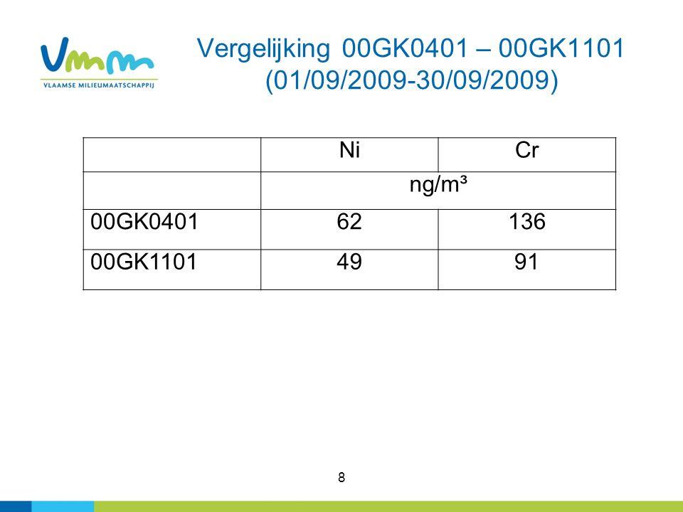 8 Vergelijking 00GK0401 – 00GK1101 (01/09/2009-30/09/2009) NiCr ng/m³ 00GK040162136 00GK11014991