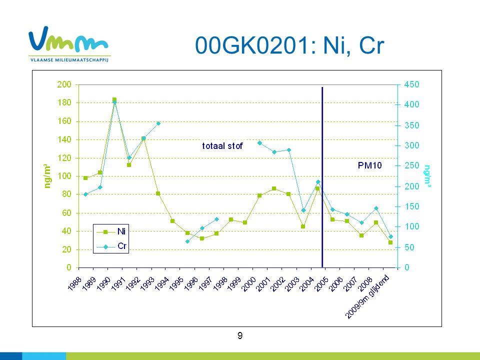 10 Genk-Zuid: glijdend gemiddelde Ni 2006-2009 (9m)