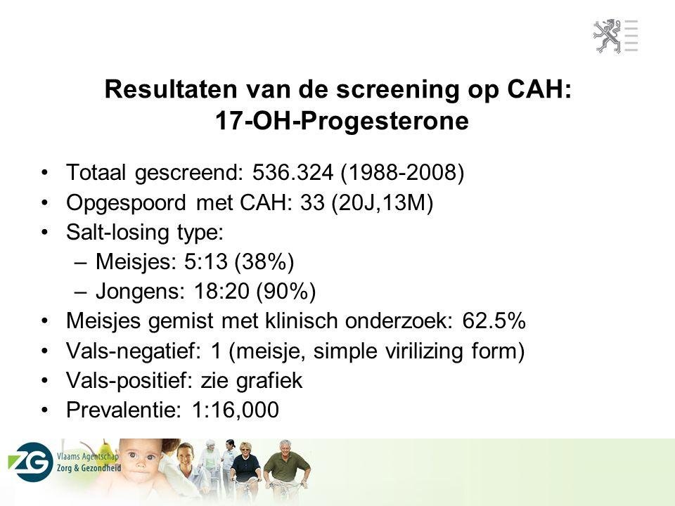 Resultaten van de screening op CAH: 17-OH-Progesterone Totaal gescreend: 536.324 (1988-2008) Opgespoord met CAH: 33 (20J,13M) Salt-losing type: –Meisj