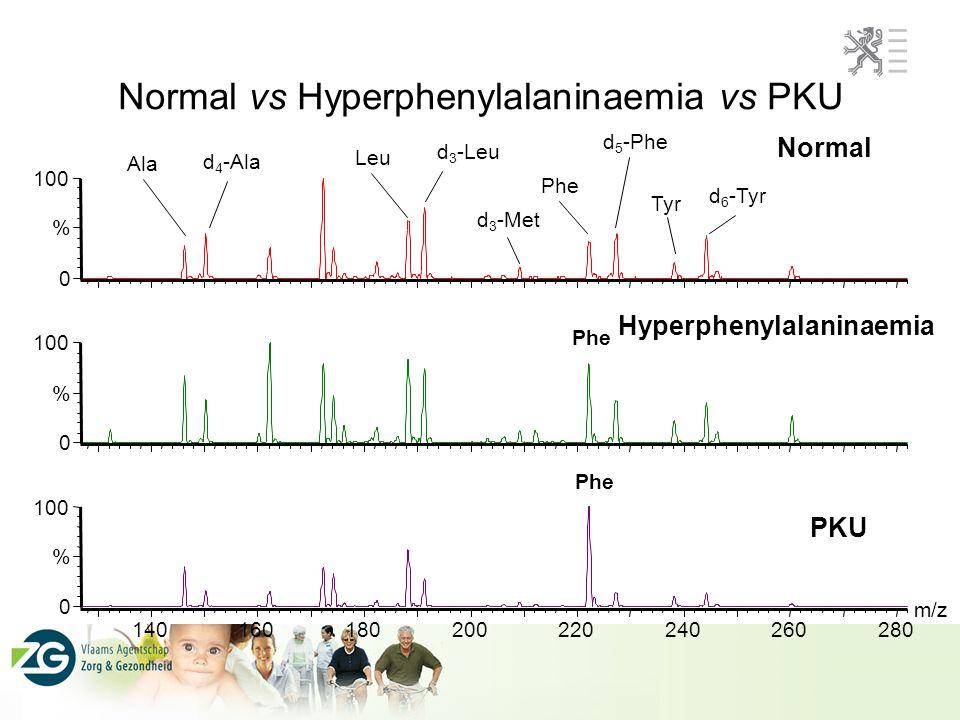 Piloot studie MSMS screening: Screening voor PKU, vetzurenverbrandingsstoonrnissen MCAD-, MADD-, VLCAD def.,organische acidemiën (MSUD, PA & MMA, GA type I,IVA), en tyrosinemie type 1 (criteria van Wilson&Jungner) Studie over een periode of 2 jaar (2002-2004): –ongeveer 60 000 neonati gescreend; idee van prevalentie van de opgespoorde ziektes in onze populatie –OPBOUWEN VAN ERVARING (technisch, interpretatie, validatie, problemen en « valkuilen ») Eindrapport pilootstudie: mei 2004 Implementatie van deze screening in het screeningsprogramma: januari 2007