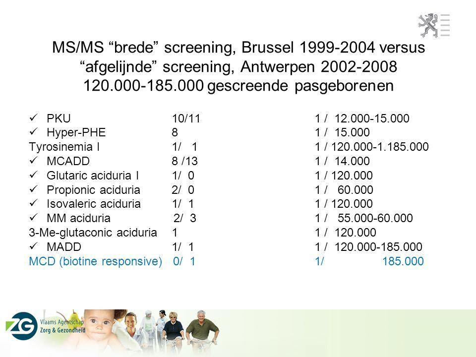 "MS/MS ""brede"" screening, Brussel 1999-2004 versus ""afgelijnde"" screening, Antwerpen 2002-2008 120.000-185.000 gescreende pasgeborenen PKU10/111 / 12.0"