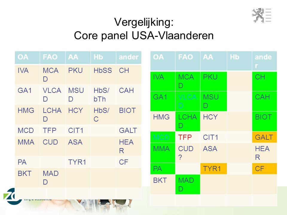 Vergelijking: Core panel USA-Vlaanderen OAFAOAAHbander IVAMCA D PKUHbSSCH GA1VLCA D MSU D HbS/ bTh CAH HMGLCHA D HCYHbS/ C BIOT MCDTFPCIT1GALT MMACUDA