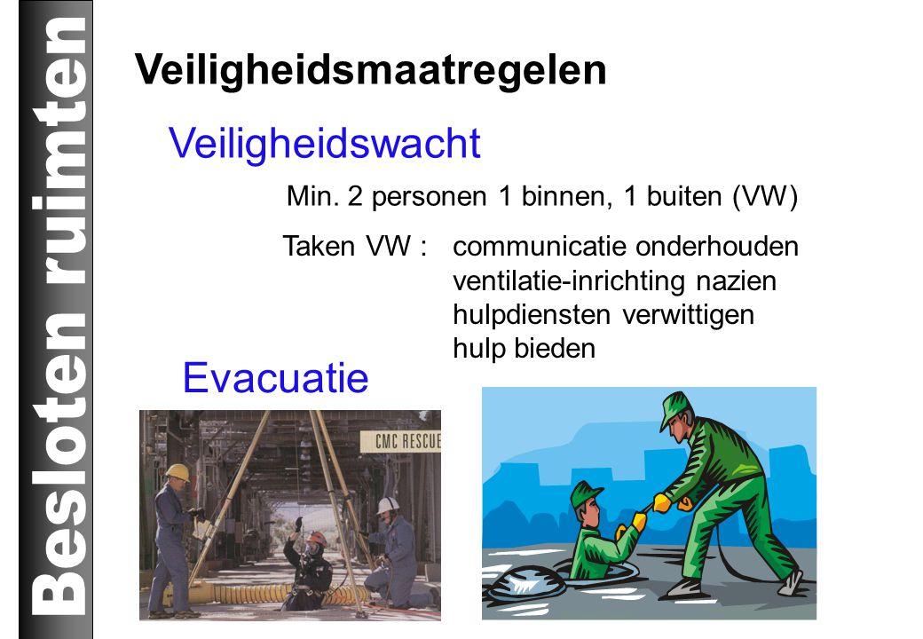 Veiligheidsmaatregelen Veiligheidswacht Min. 2 personen 1 binnen, 1 buiten (VW) Taken VW : communicatie onderhouden ventilatie-inrichting nazien hulpd