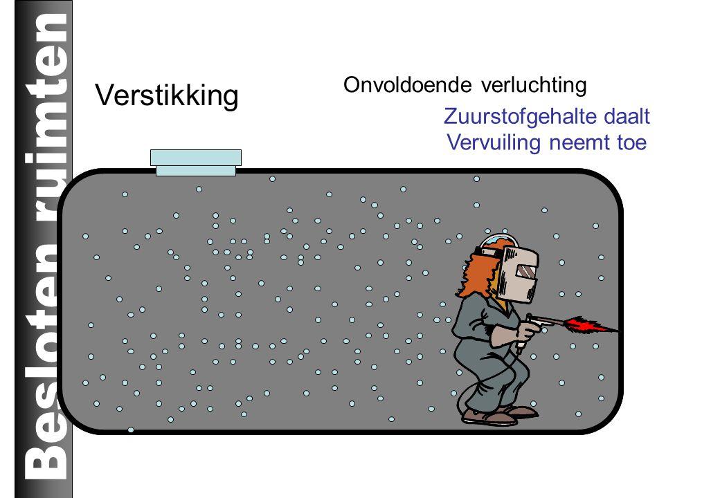 Vergiftiging Vlug te hoge concentratie gev.prod. Lekkende leidingen, uitwaseming