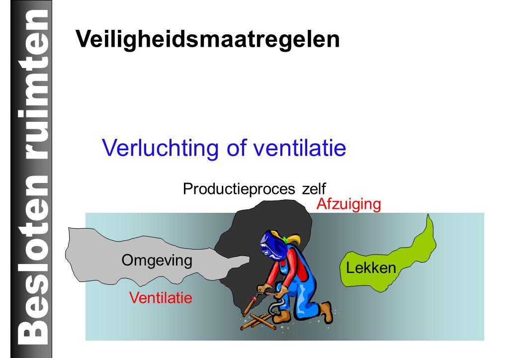 Veiligheidsmaatregelen Verluchting of ventilatie Productieproces zelf Omgeving Lekken Ventilatie Afzuiging