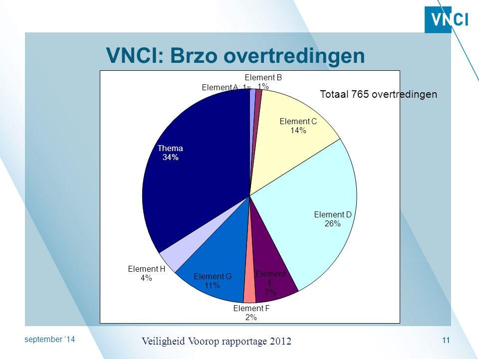 september '14 Veiligheid Voorop rapportage 2012 11 VNCI: Brzo overtredingen Totaal 765 overtredingen